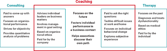 Coaching-consultant-therapy graphic